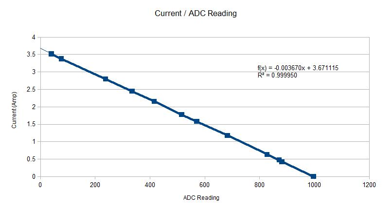 Graph of current against ADC reading