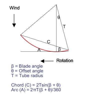 how to cut pvc wind turbine blades